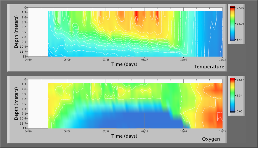 Highland Lake Temperature and Oxygen Maps
