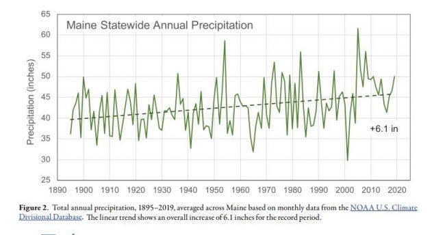 Maine Statewide Annual Precipitation